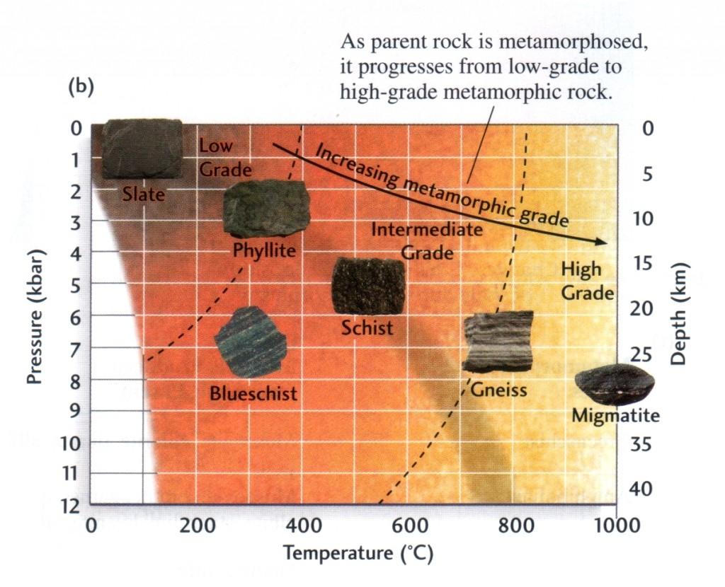 Overview of rock metamorphism (Grotzinger/Jordan 157)
